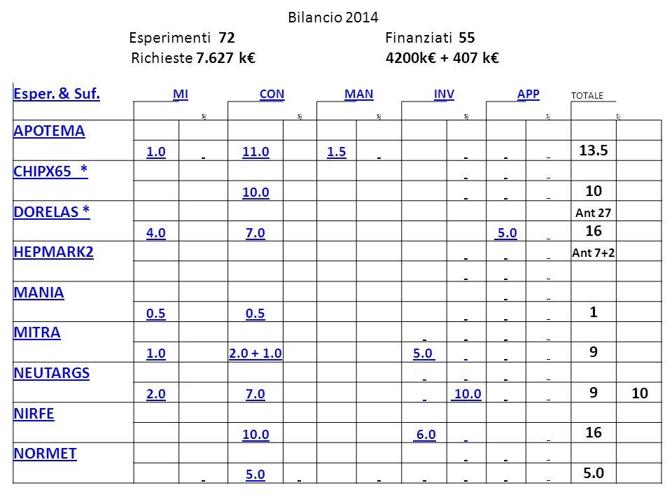 Bilancio 2014 Esperimenti 72 Finanziati 55 Richieste 7.627 k 4200k + 407 k Esper.