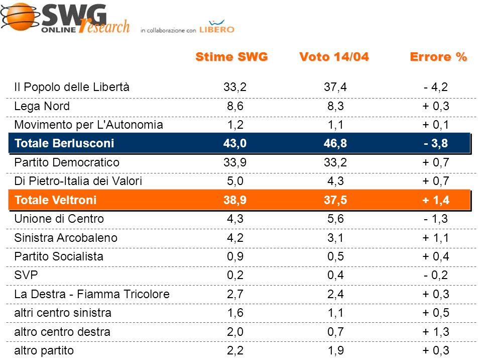 Stime SWG Voto 14/04 Errore % Il Popolo delle Libertà33,237,4- 4,2 Lega Nord8,68,3+ 0,3 Movimento per L Autonomia 1,21,1+ 0,1 Totale Berlusconi43,046,8- 3,8 Partito Democratico33,933,2+ 0,7 Di Pietro-Italia dei Valori5,04,3+ 0,7 Totale Veltroni38,937,5+ 1,4 Unione di Centro4,35,6- 1,3 Sinistra Arcobaleno4,23,1+ 1,1 Partito Socialista0,90,5+ 0,4 SVP0,20,4- 0,2 La Destra - Fiamma Tricolore2,72,4+ 0,3 altri centro sinistra1,61,1+ 0,5 altro centro destra2,00,7+ 1,3 altro partito2,21,9+ 0,3 DIPARTIMENTO ANALISI DELL OPINIONE PUBBLICA
