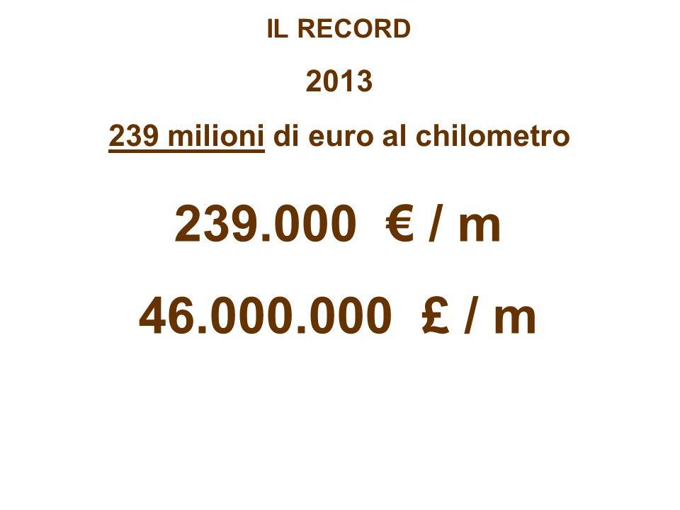 IL RECORD 2013 239 milioni di euro al chilometro 239.000 / m 46.000.000 £ / m