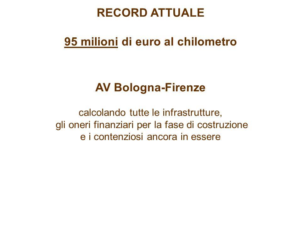 AV Bologna-Firenze calcolando tutte le infrastrutture, gli oneri finanziari per la fase di costruzione e i contenziosi ancora in essere RECORD ATTUALE 95 milioni di euro al chilometro