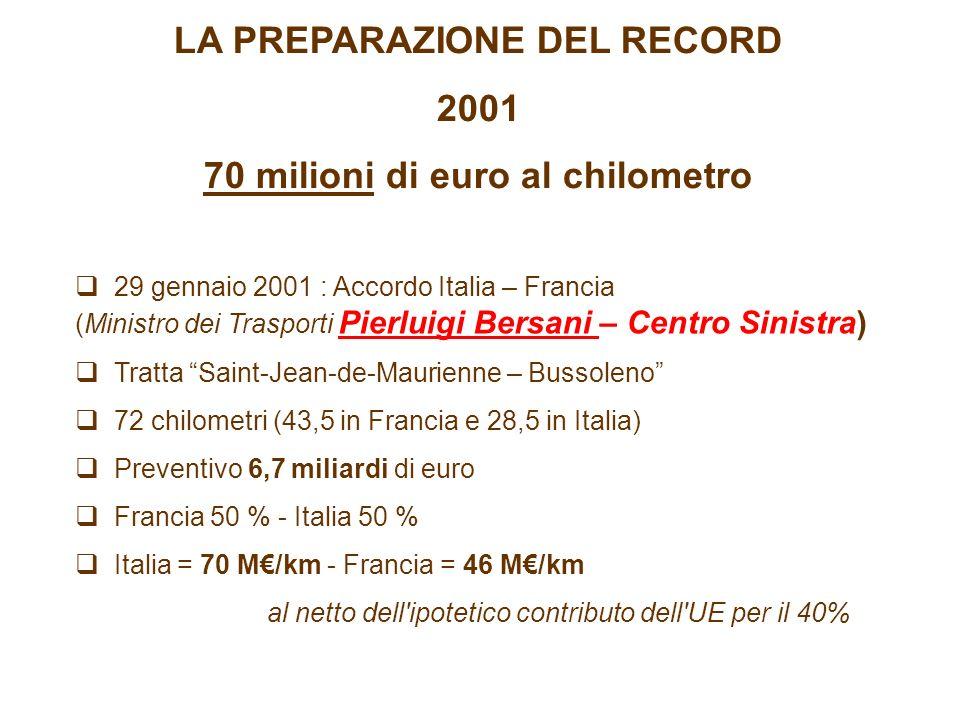 LA PREPARAZIONE DEL RECORD 2001 70 milioni di euro al chilometro 29 gennaio 2001 : Accordo Italia – Francia (Ministro dei Trasporti Pierluigi Bersani – Centro Sinistra) Tratta Saint-Jean-de-Maurienne – Bussoleno 72 chilometri (43,5 in Francia e 28,5 in Italia) Preventivo 6,7 miliardi di euro Francia 50 % - Italia 50 % Italia = 70 M/km - Francia = 46 M/km al netto dell ipotetico contributo dell UE per il 40%