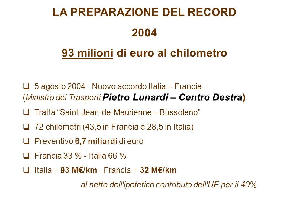LA PREPARAZIONE DEL RECORD 2004 93 milioni di euro al chilometro 5 agosto 2004 : Nuovo accordo Italia – Francia (Ministro dei Trasporti Pietro Lunardi – Centro Destra) Tratta Saint-Jean-de-Maurienne – Bussoleno 72 chilometri (43,5 in Francia e 28,5 in Italia) Preventivo 6,7 miliardi di euro Francia 33 % - Italia 66 % Italia = 93 M/km - Francia = 32 M/km al netto dell ipotetico contributo dell UE per il 40%