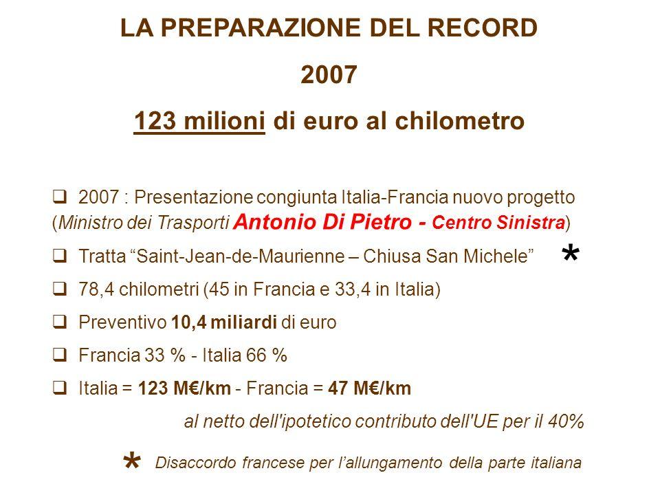 LA PREPARAZIONE DEL RECORD 2007 123 milioni di euro al chilometro 2007 : Presentazione congiunta Italia-Francia nuovo progetto (Ministro dei Trasporti Antonio Di Pietro - Centro Sinistra) Tratta Saint-Jean-de-Maurienne – Chiusa San Michele 78,4 chilometri (45 in Francia e 33,4 in Italia) Preventivo 10,4 miliardi di euro Francia 33 % - Italia 66 % Italia = 123 M/km - Francia = 47 M/km al netto dell ipotetico contributo dell UE per il 40% * * Disaccordo francese per lallungamento della parte italiana