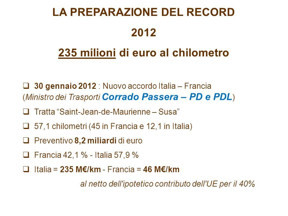 LA PREPARAZIONE DEL RECORD 2012 235 milioni di euro al chilometro 30 gennaio 2012 : Nuovo accordo Italia – Francia (Ministro dei Trasporti Corrado Passera – PD e PDL ) Tratta Saint-Jean-de-Maurienne – Susa 57,1 chilometri (45 in Francia e 12,1 in Italia) Preventivo 8,2 miliardi di euro Francia 42,1 % - Italia 57,9 % Italia = 235 M/km - Francia = 46 M/km al netto dell ipotetico contributo dell UE per il 40%
