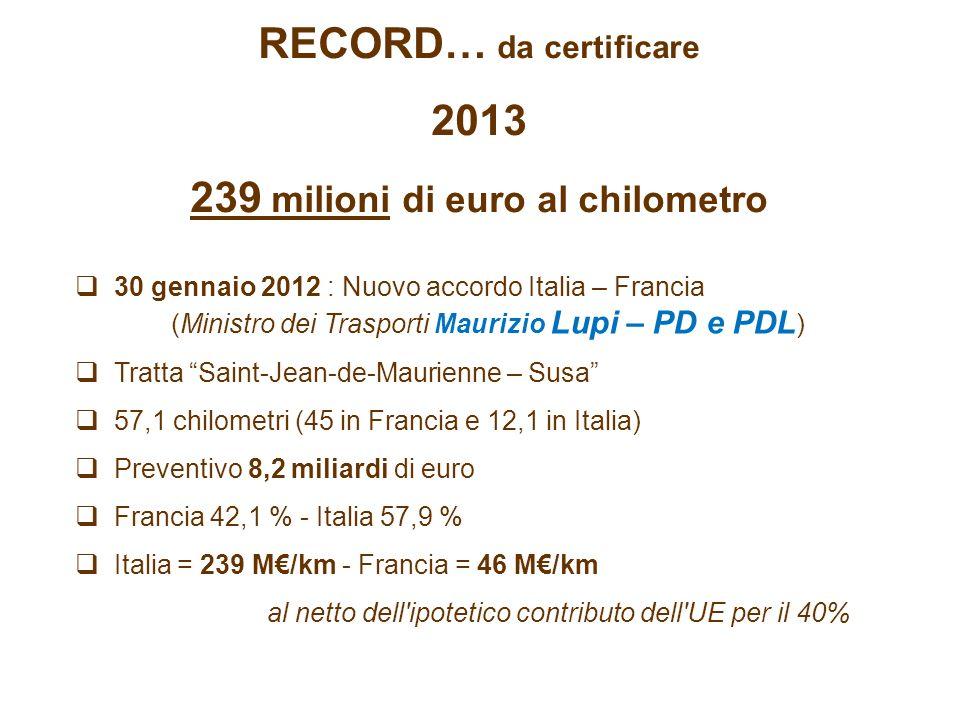 RECORD… da certificare 2013 239 milioni di euro al chilometro 30 gennaio 2012 : Nuovo accordo Italia – Francia (Ministro dei Trasporti Maurizio Lupi – PD e PDL ) Tratta Saint-Jean-de-Maurienne – Susa 57,1 chilometri (45 in Francia e 12,1 in Italia) Preventivo 8,2 miliardi di euro Francia 42,1 % - Italia 57,9 % Italia = 239 M/km - Francia = 46 M/km al netto dell ipotetico contributo dell UE per il 40%