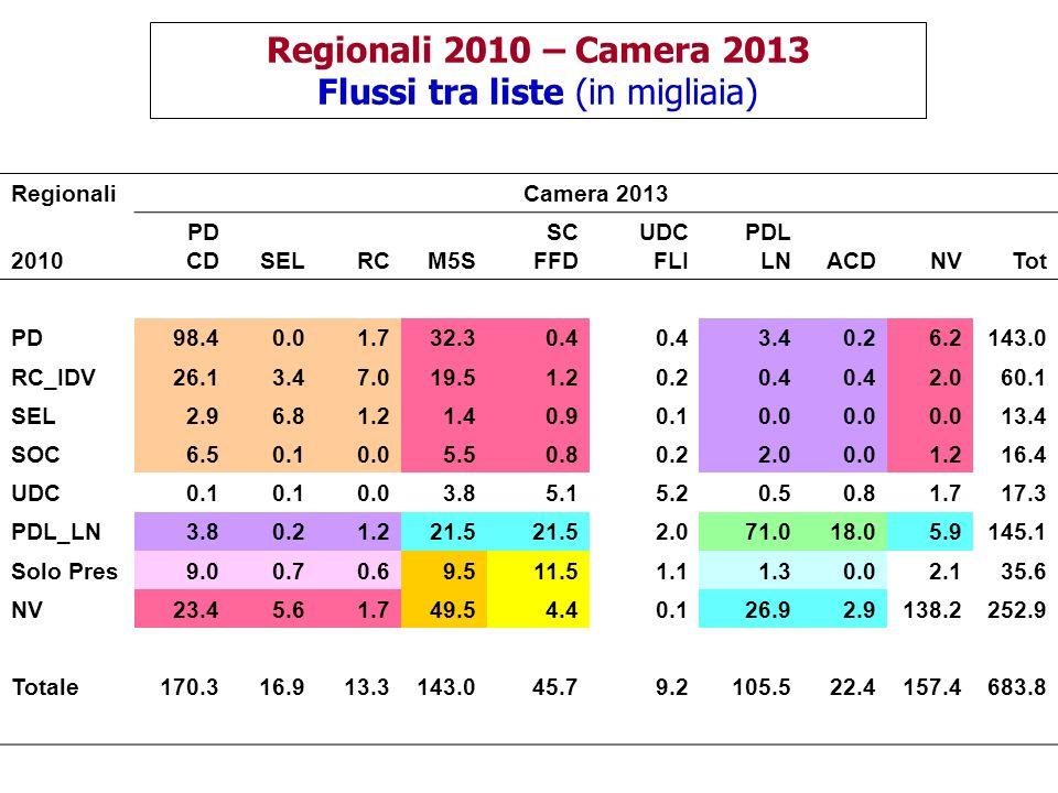 Regionali 2010 – Camera 2013 Flussi tra liste (in migliaia) RegionaliCamera 2013 2010 PD CDSELRCM5S SC FFD UDC FLI PDL LNACDNVTot PD98.40.01.732.30.4 3.40.26.2143.0 RC_IDV26.13.47.019.51.20.20.4 2.060.1 SEL2.96.81.21.40.90.10.0 13.4 SOC6.50.10.05.50.80.22.00.01.216.4 UDC0.1 0.03.85.15.20.50.81.717.3 PDL_LN3.80.21.221.5 2.071.018.05.9145.1 Solo Pres9.00.70.69.511.51.11.30.02.135.6 NV23.45.61.749.54.40.126.92.9138.2252.9 Totale170.316.913.3143.045.79.2105.522.4157.4683.8