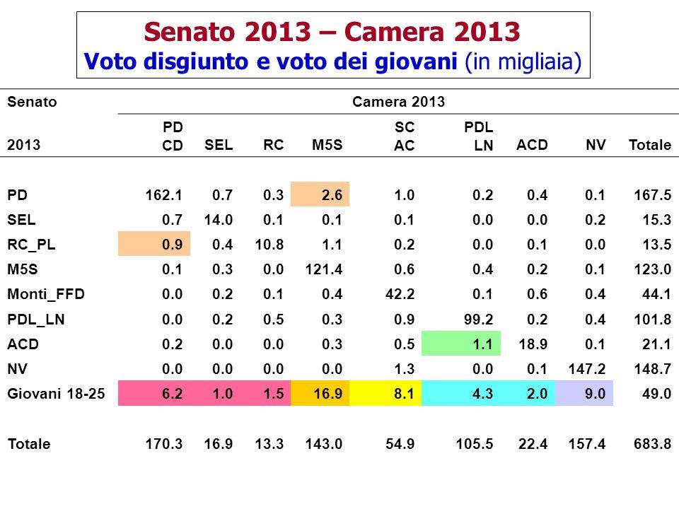 Senato 2013 – Camera 2013 Voto disgiunto e voto dei giovani (in migliaia) SenatoCamera 2013 2013 PD CDSELRCM5S SC AC PDL LNACDNVTotale PD162.10.70.32.61.00.20.40.1167.5 SEL0.714.00.1 0.0 0.215.3 RC_PL0.90.410.81.10.20.00.10.013.5 M5S0.10.30.0121.40.60.40.20.1123.0 Monti_FFD0.00.20.10.442.20.10.60.444.1 PDL_LN0.00.20.50.30.999.20.20.4101.8 ACD0.20.0 0.30.51.118.90.121.1 NV0.0 1.30.00.1147.2148.7 Giovani 18-256.21.01.516.98.14.32.09.049.0 Totale170.316.913.3143.054.9105.522.4157.4683.8