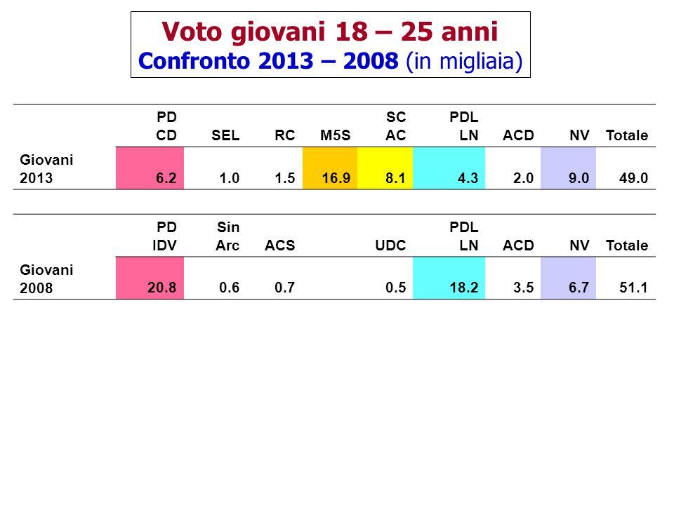 Voto giovani 18 – 25 anni Confronto 2013 – 2008 (in migliaia) PD CDSELRCM5S SC AC PDL LNACDNVTotale Giovani 20136.21.01.516.98.14.32.09.049.0 PD IDV Sin ArcACS UDC PDL LNACDNVTotale Giovani 200820.80.60.7 0.518.23.56.751.1
