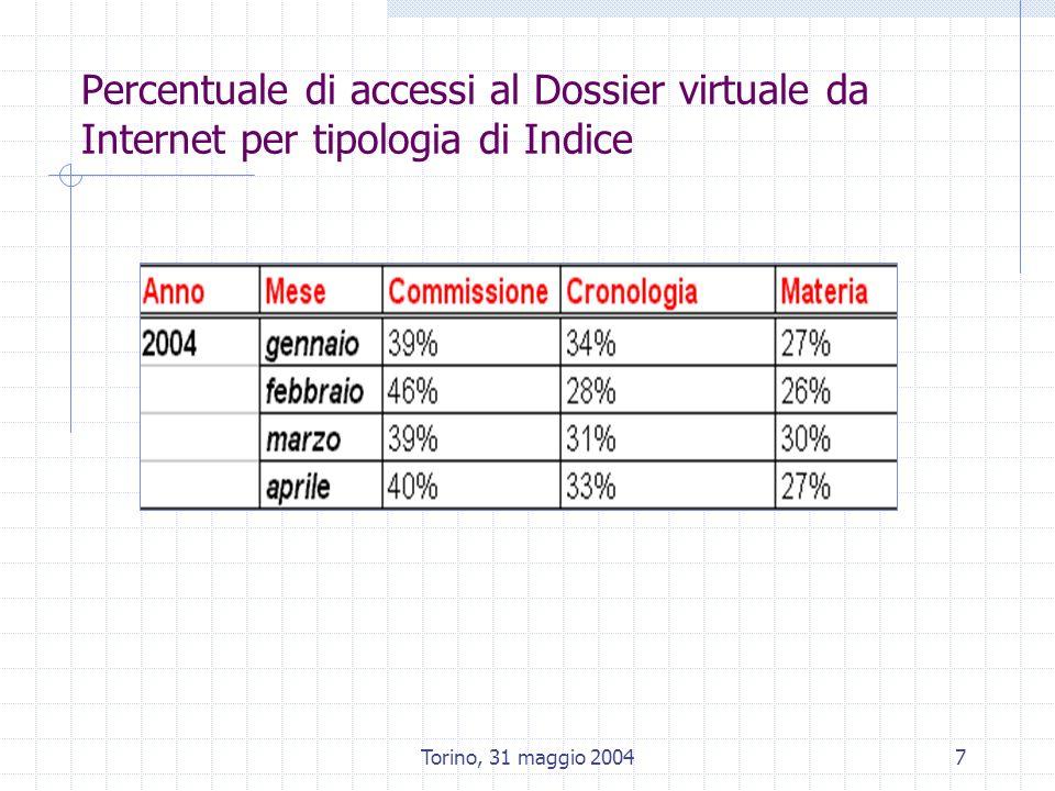 Torino, 31 maggio 20047 Percentuale di accessi al Dossier virtuale da Internet per tipologia di Indice