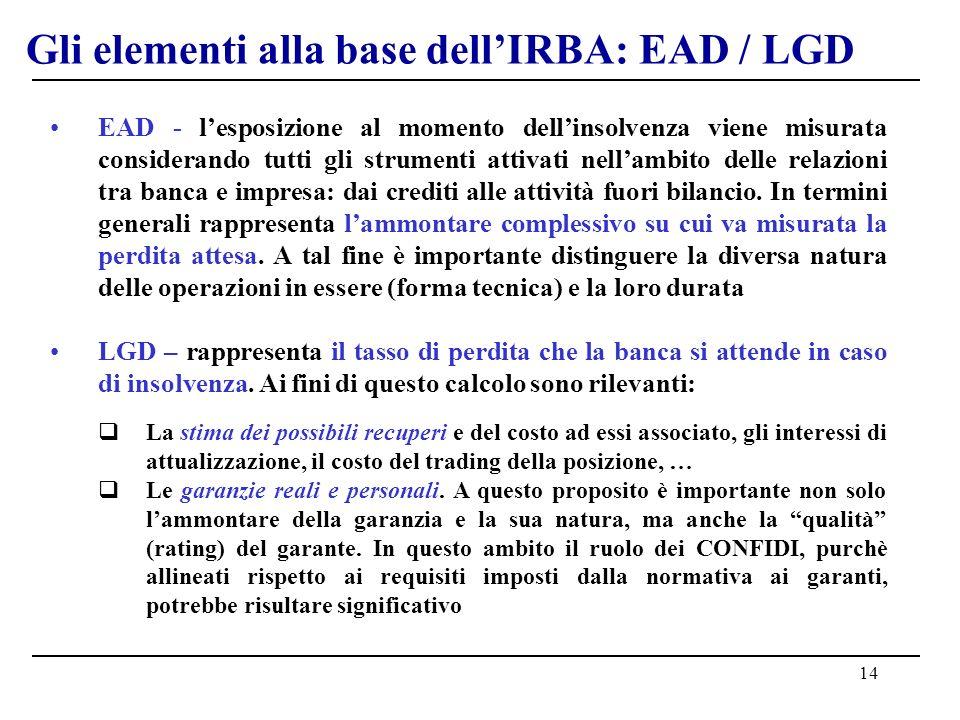 14 Gli elementi alla base dellIRBA: EAD / LGD EAD - lesposizione al momento dellinsolvenza viene misurata considerando tutti gli strumenti attivati nellambito delle relazioni tra banca e impresa: dai crediti alle attività fuori bilancio.