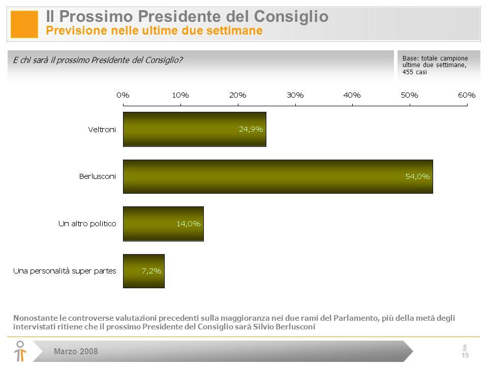 Marzo 2008 8 19 Il Prossimo Presidente del Consiglio Previsione nelle ultime due settimane E chi sarà il prossimo Presidente del Consiglio.