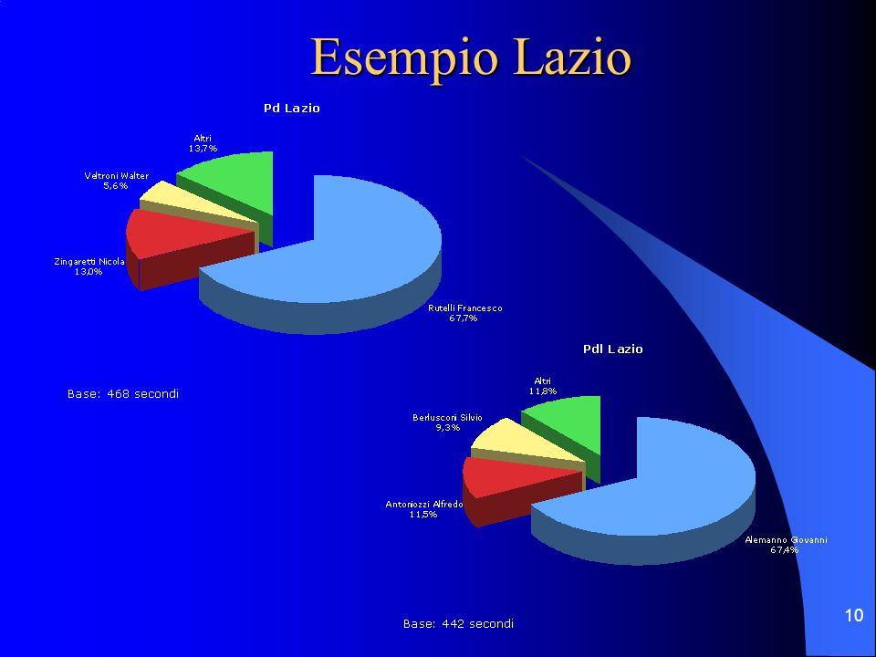 10 Esempio Lazio