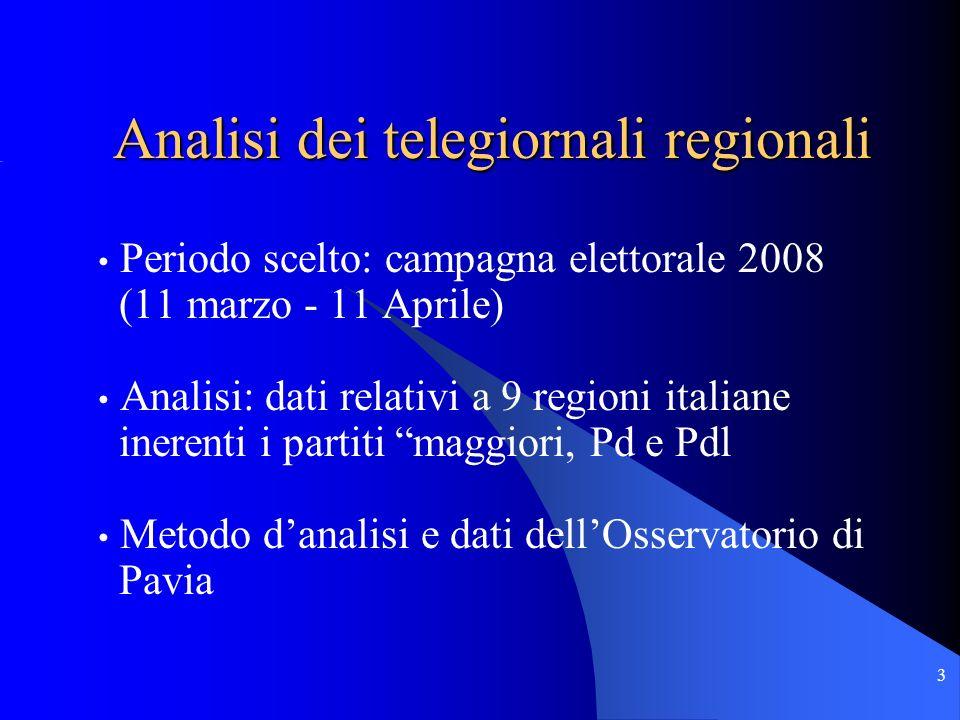 3 Periodo scelto: campagna elettorale 2008 (11 marzo - 11 Aprile) Analisi: dati relativi a 9 regioni italiane inerenti i partiti maggiori, Pd e Pdl Metodo danalisi e dati dellOsservatorio di Pavia Analisi dei telegiornali regionali
