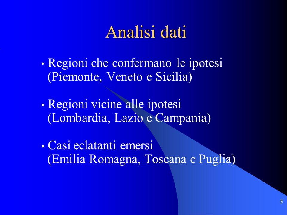 5 Regioni che confermano le ipotesi (Piemonte, Veneto e Sicilia) Regioni vicine alle ipotesi (Lombardia, Lazio e Campania) Casi eclatanti emersi (Emilia Romagna, Toscana e Puglia) Analisi dati