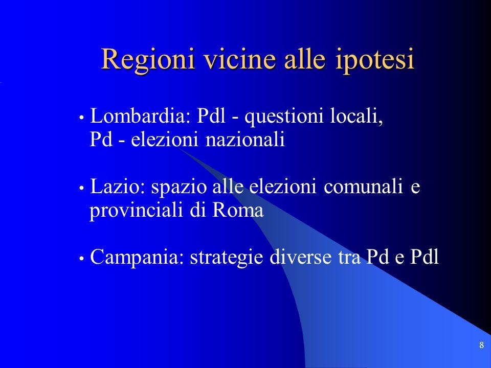 8 Lombardia: Pdl - questioni locali, Pd - elezioni nazionali Lazio: spazio alle elezioni comunali e provinciali di Roma Campania: strategie diverse tra Pd e Pdl Regioni vicine alle ipotesi