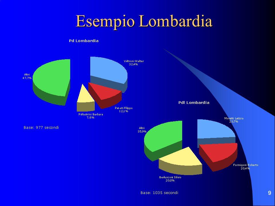 9 Esempio Lombardia