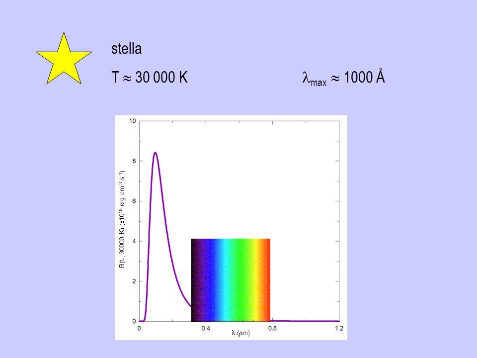 stella T 30 000 K max 1000 Å ( m) B(, 30000 K) x10 18 erg cm -3 s -1 )