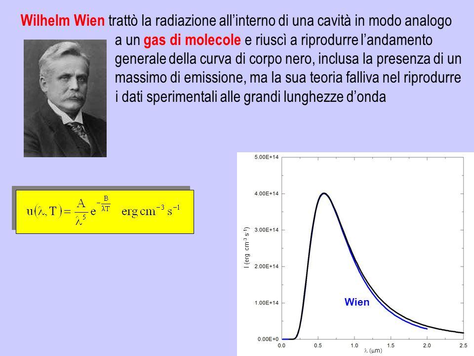 Wilhelm Wien trattò la radiazione allinterno di una cavità in modo analogo a un gas di molecole e riuscì a riprodurre landamento generale della curva