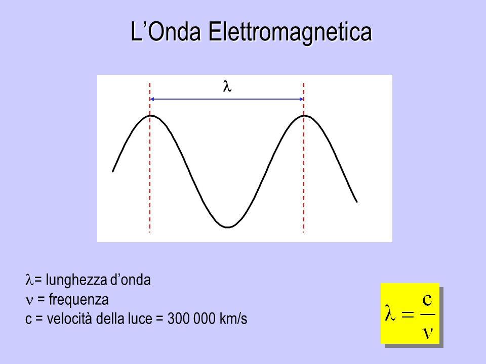 LOnda Elettromagnetica = lunghezza donda = frequenza c = velocità della luce = 300 000 km/s