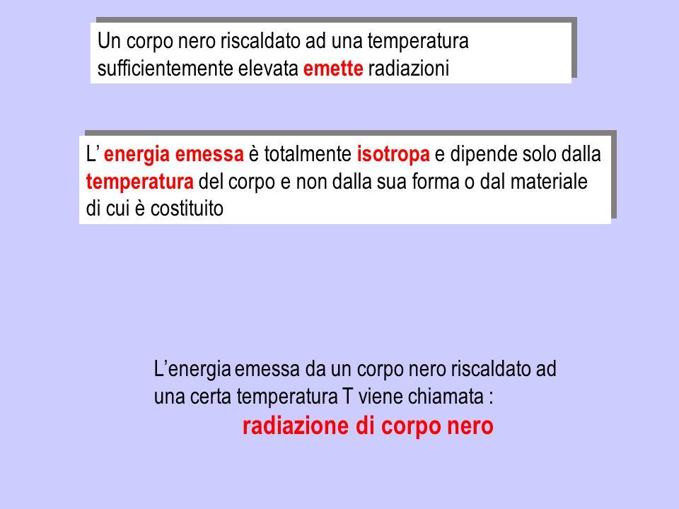 Un corpo nero riscaldato ad una temperatura sufficientemente elevata emette radiazioni L energia emessa è totalmente isotropa e dipende solo dalla tem