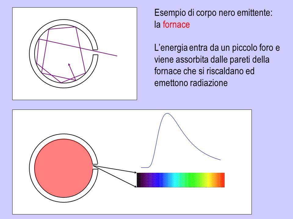 Facendo passare la radiazione emessa da un corpo a temperatura T attraverso uno spettrografo e misurando lintensità dellenergia alle varie lunghezze donda si osserva uno spettro riprodotto dalla funzione di Planck Funzione di Planck