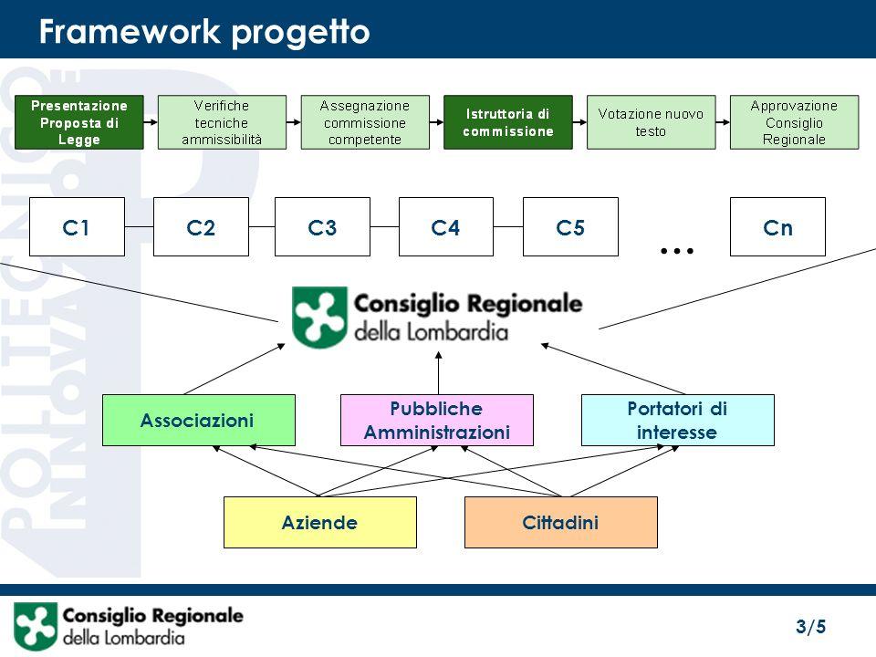 3/5 Framework progetto CnC5C4C3C2C1 … Associazioni Pubbliche Amministrazioni Portatori di interesse AziendeCittadini