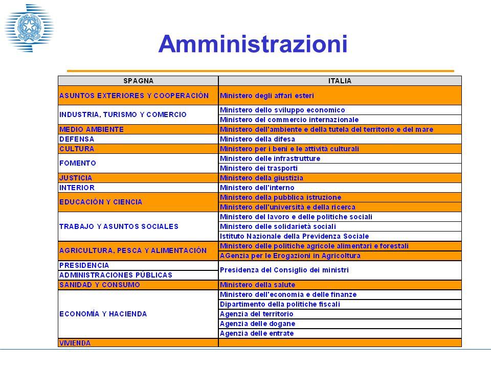 Amministrazioni