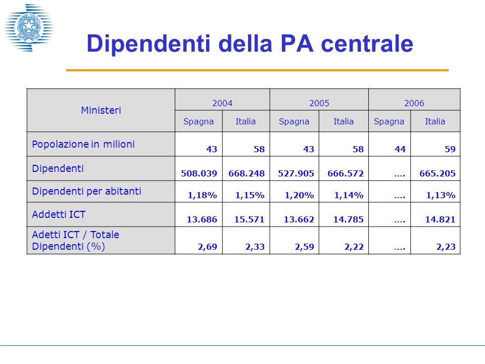 Infrastruttura di base Ministeri 200420052006 SpagnaItaliaSpagnaItaliaSpagnaItalia Grandi sistemi 92 49 9947…52 Sistemi intermedi 10.009 11.743 11.212 9.204… 12.928 Postazioni di lavoro (PC desktop e portatili) 342.467 383.344 396.859 394.912… 402.115 % PdL collegate in rete locale 92%75%94%77%…76% % PdL collegate ad internet 54%44%58%48%… % PdL per dipendenti 67%57%75%59%…60%