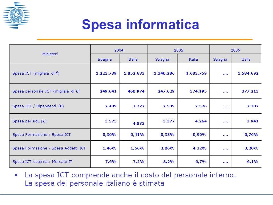 Spesa informatica La spesa ICT comprende anche il costo del personale interno.