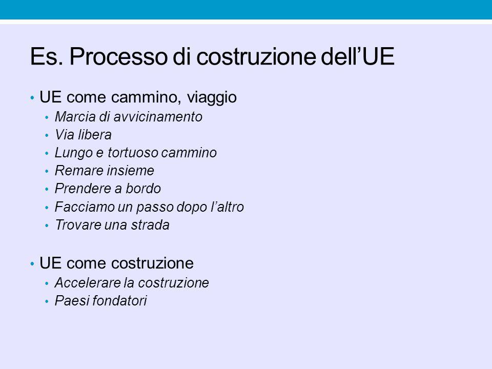 Es. Processo di costruzione dellUE UE come cammino, viaggio Marcia di avvicinamento Via libera Lungo e tortuoso cammino Remare insieme Prendere a bord