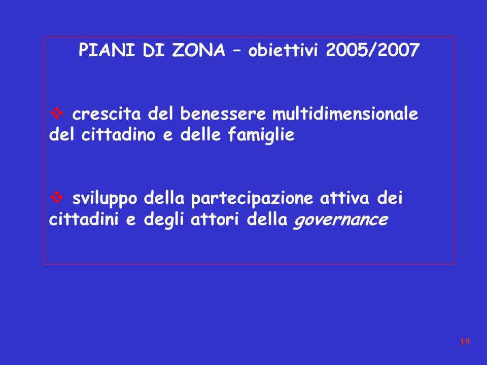 10 PIANI DI ZONA – obiettivi 2005/2007 crescita del benessere multidimensionale del cittadino e delle famiglie sviluppo della partecipazione attiva dei cittadini e degli attori della governance