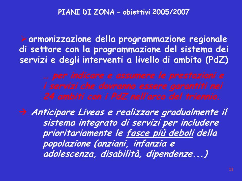 11 PIANI DI ZONA – obiettivi 2005/2007 armonizzazione della programmazione regionale di settore con la programmazione del sistema dei servizi e degli interventi a livello di ambito (PdZ) … per indicare e assumere le prestazioni e i servizi che dovranno essere garantiti nei 24 ambiti con i PdZ nellarco del triennio.