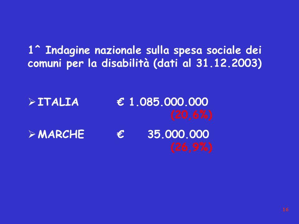 16 1^ Indagine nazionale sulla spesa sociale dei comuni per la disabilità (dati al 31.12.2003) ITALIA 1.085.000.000 (20,6%) MARCHE 35.000.000 (26,9%)