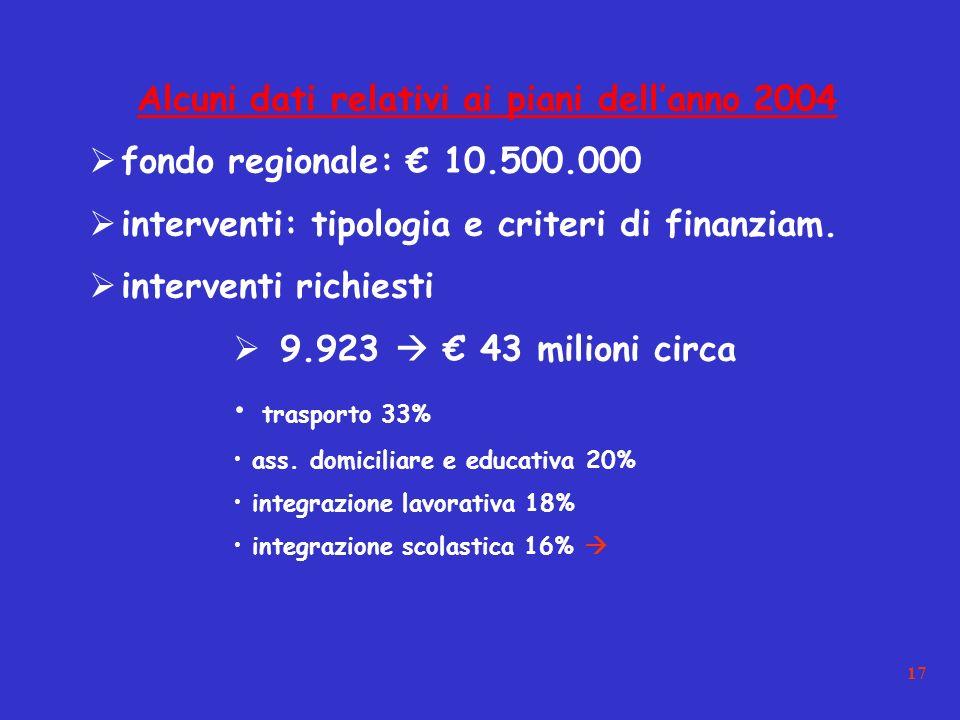 17 Alcuni dati relativi ai piani dellanno 2004 fondo regionale: 10.500.000 interventi: tipologia e criteri di finanziam.
