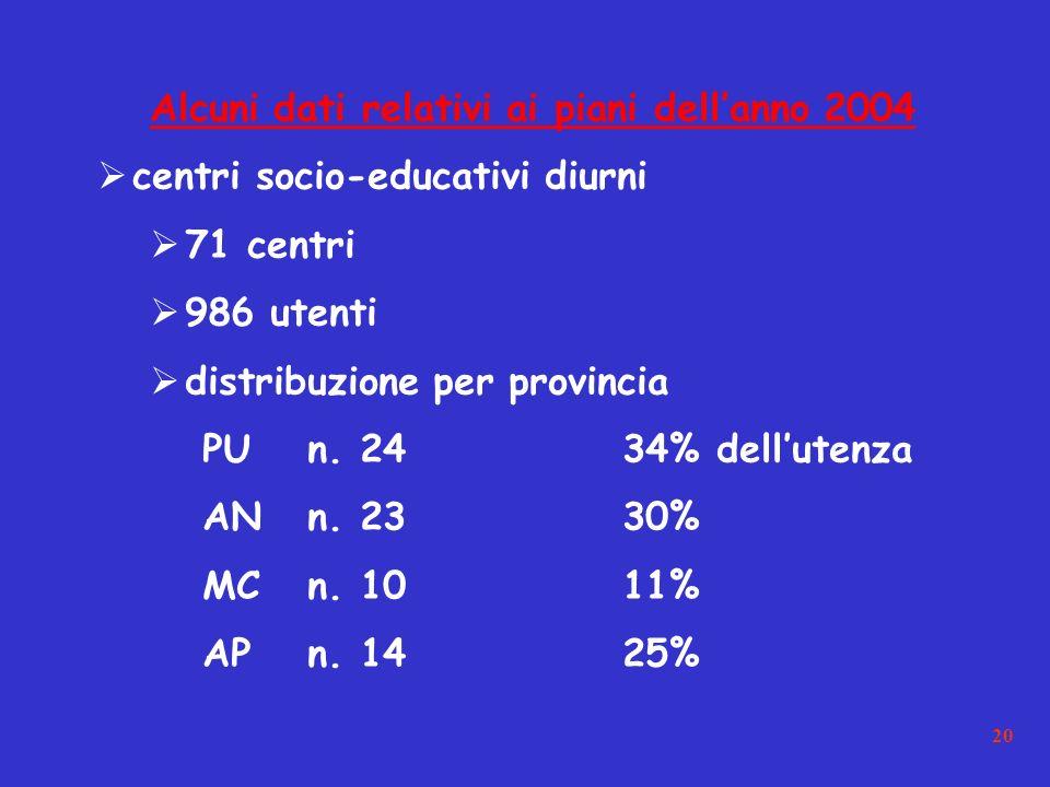20 Alcuni dati relativi ai piani dellanno 2004 centri socio-educativi diurni 71 centri 986 utenti distribuzione per provincia PUn.