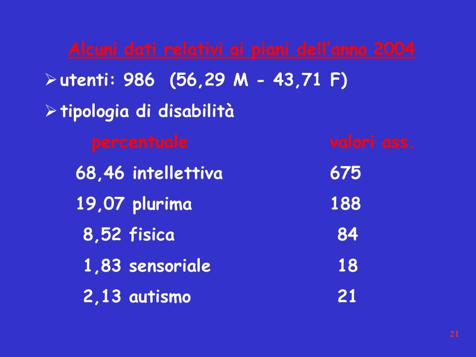 21 Alcuni dati relativi ai piani dellanno 2004 utenti: 986 (56,29 M - 43,71 F) tipologia di disabilità percentualevalori ass.