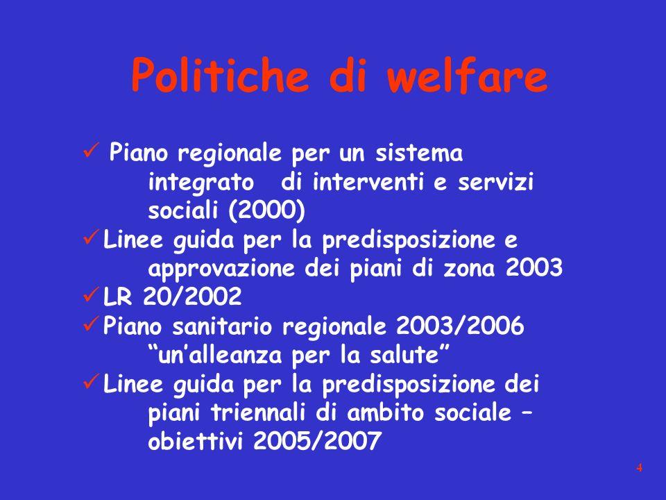 4 Piano regionale per un sistema integrato di interventi e servizi sociali (2000) Linee guida per la predisposizione e approvazione dei piani di zona 2003 LR 20/2002 Piano sanitario regionale 2003/2006 unalleanza per la salute Linee guida per la predisposizione dei piani triennali di ambito sociale – obiettivi 2005/2007 Politiche di welfare