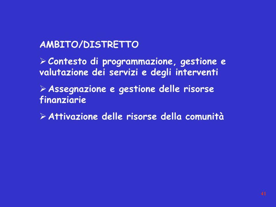 41 AMBITO/DISTRETTO Contesto di programmazione, gestione e valutazione dei servizi e degli interventi Assegnazione e gestione delle risorse finanziarie Attivazione delle risorse della comunità