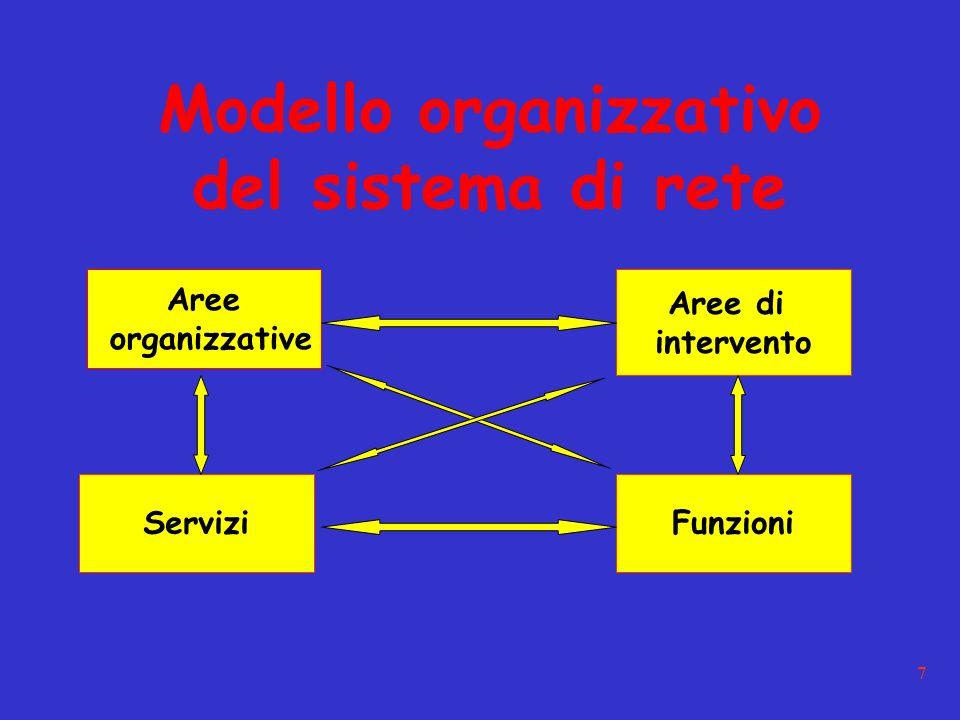 7 Modello organizzativo del sistema di rete Aree organizzative Aree di intervento ServiziFunzioni