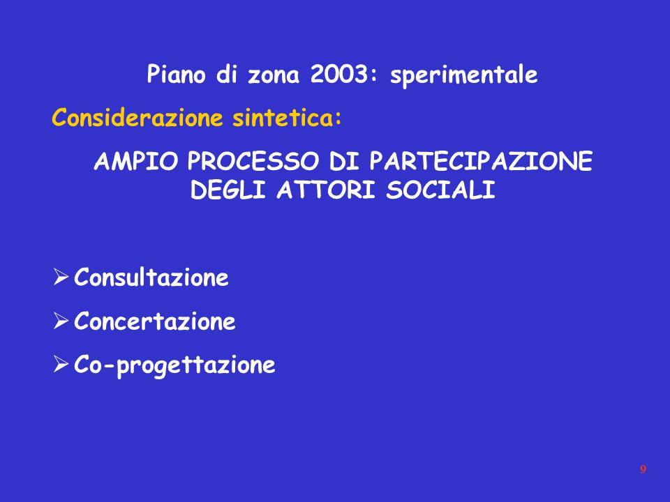 9 Piano di zona 2003: sperimentale Considerazione sintetica: AMPIO PROCESSO DI PARTECIPAZIONE DEGLI ATTORI SOCIALI Consultazione Concertazione Co-progettazione
