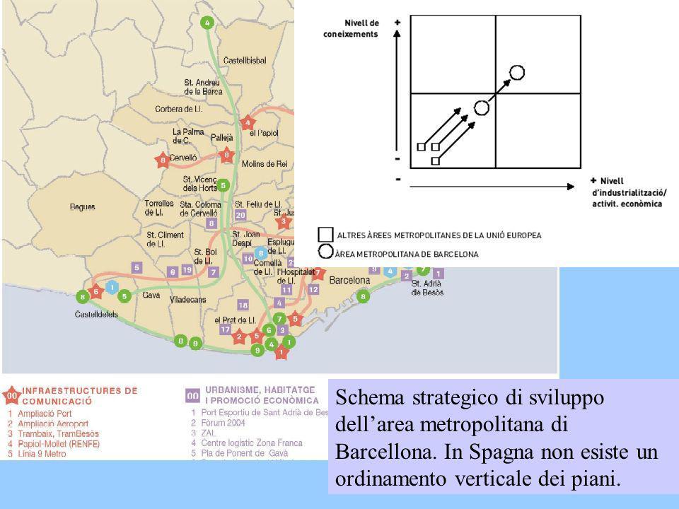 Schema strategico di sviluppo dellarea metropolitana di Barcellona. In Spagna non esiste un ordinamento verticale dei piani.