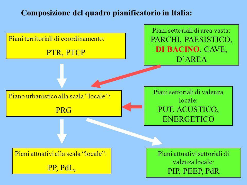 Composizione del quadro pianificatorio in Italia: Piani territoriali di coordinamento: PTR, PTCP Piani settoriali di area vasta: PARCHI, PAESISTICO, D