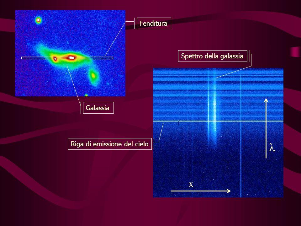 Riga di emissione del cielo Spettro della galassia Fenditura x Galassia
