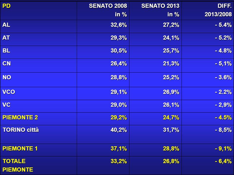 PD SENATO 2008 in % SENATO 2013 in % DIFF.2013/2008 AL32,6%27,2% - 5.4% AT29,3%24,1% - 5.2% BL30,5%25,7% - 4.8% CN26,4%21,3% - 5,1% NO28,8%25,2% - 3.6% VCO29,1%26,9% - 2.2% VC29,0%26,1% - 2,9% PIEMONTE 2 29,2%24,7% - 4.5% TORINO città 40,2%31,7% - 8,5% PIEMONTE 1 37,1%28,8% - 9,1% TOTALEPIEMONTE33,2%26,8% - 6,4%