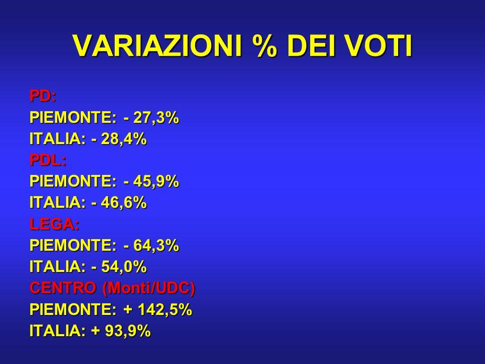 VARIAZIONI % DEI VOTI PD: PIEMONTE: - 27,3% ITALIA: - 28,4% PDL: PIEMONTE: - 45,9% ITALIA: - 46,6% LEGA: PIEMONTE: - 64,3% ITALIA: - 54,0% CENTRO (Monti/UDC) PIEMONTE: + 142,5% ITALIA: + 93,9%