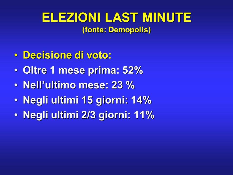 ELEZIONI LAST MINUTE (fonte: Demopolis) Decisione di voto:Decisione di voto: Oltre 1 mese prima: 52%Oltre 1 mese prima: 52% Nellultimo mese: 23 %Nellultimo mese: 23 % Negli ultimi 15 giorni: 14%Negli ultimi 15 giorni: 14% Negli ultimi 2/3 giorni: 11%Negli ultimi 2/3 giorni: 11%