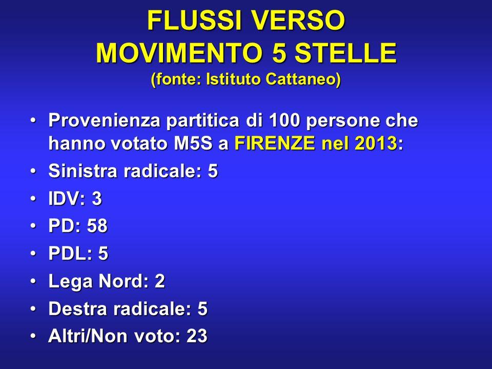 FLUSSI VERSO MOVIMENTO 5 STELLE (fonte: Istituto Cattaneo) Provenienza partitica di 100 persone che hanno votato M5S a FIRENZE nel 2013:Provenienza partitica di 100 persone che hanno votato M5S a FIRENZE nel 2013: Sinistra radicale: 5Sinistra radicale: 5 IDV: 3IDV: 3 PD: 58PD: 58 PDL: 5PDL: 5 Lega Nord: 2Lega Nord: 2 Destra radicale: 5Destra radicale: 5 Altri/Non voto: 23Altri/Non voto: 23
