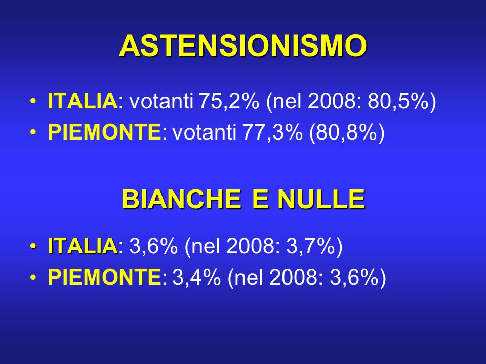 ASTENSIONISMO ITALIA: votanti 75,2% (nel 2008: 80,5%) PIEMONTE: votanti 77,3% (80,8%) BIANCHE E NULLE ITALIAITALIA: 3,6% (nel 2008: 3,7%) PIEMONTE: 3,4% (nel 2008: 3,6%)