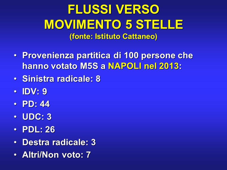 FLUSSI VERSO MOVIMENTO 5 STELLE (fonte: Istituto Cattaneo) Provenienza partitica di 100 persone che hanno votato M5S a NAPOLI nel 2013:Provenienza partitica di 100 persone che hanno votato M5S a NAPOLI nel 2013: Sinistra radicale: 8Sinistra radicale: 8 IDV: 9IDV: 9 PD: 44PD: 44 UDC: 3UDC: 3 PDL: 26PDL: 26 Destra radicale: 3Destra radicale: 3 Altri/Non voto: 7Altri/Non voto: 7