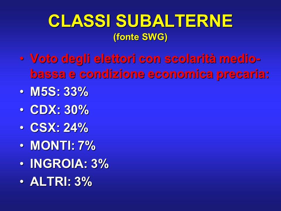 CLASSI SUBALTERNE (fonte SWG) Voto degli elettori con scolarità medio- bassa e condizione economica precaria:Voto degli elettori con scolarità medio- bassa e condizione economica precaria: M5S: 33%M5S: 33% CDX: 30%CDX: 30% CSX: 24%CSX: 24% MONTI: 7%MONTI: 7% INGROIA: 3%INGROIA: 3% ALTRI: 3%ALTRI: 3%